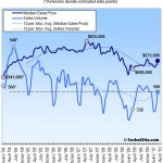 San Francisco Recorded Sales Activity In March: Up 50.6% YOY