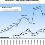 Actual San Francisco Foreclosures Up 10.9% QOQ (Up 91.1% YOY)