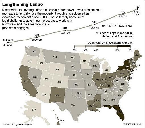 New York Times Graphic: Lengthening Foreclosure Limbo