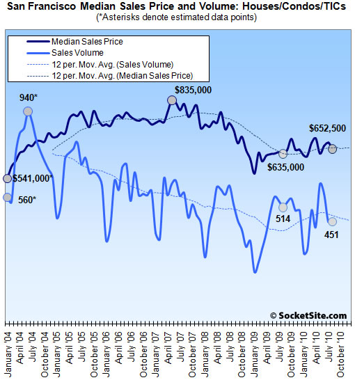 San Francisco Sales and Median: August 2010 (www.SocketSite.com)