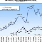 Actual San Francisco Foreclosures Flat QOQ (Up 0.6% YOY)