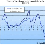 Case-Shiller Says...San Francisco MSA Falls Across All Tiers In August