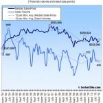San Francisco Recorded Sales Activity Down 21.2% YOY In October