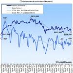 San Francisco Sales Activity Ticks Up In December, Median Ticks Down