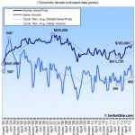 San Francisco Home Sales Slip Seasonally But Spike Year-Over-Year