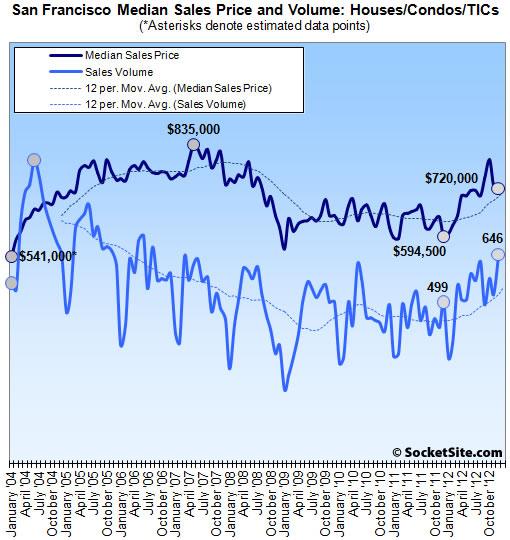 San Francisco Median Sales Price and Volume: December 2012 (www.SocketSite.com)
