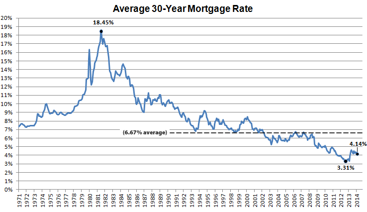 Mortgage Market Survey 5/22/14