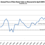 New Home Sales Tick Up But Remain Historically Slow