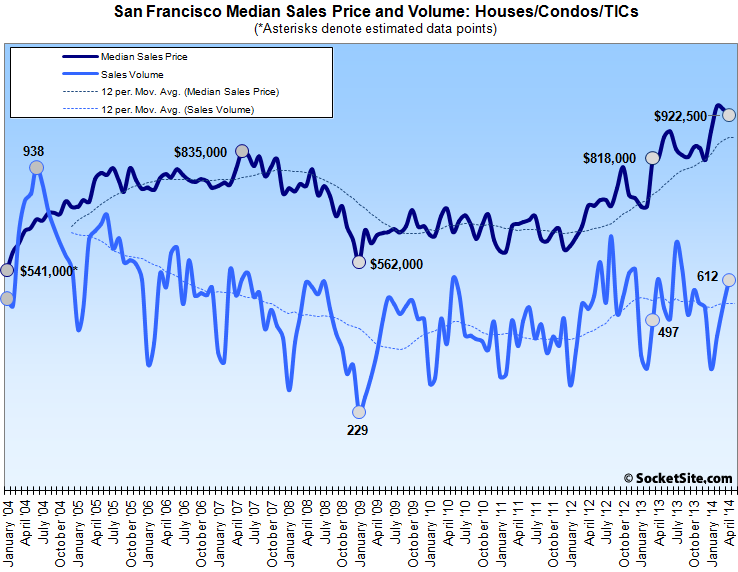 Bay Area Median Home Sales Price Hits Post-Recession High