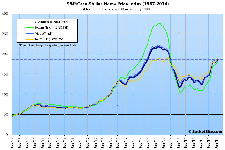 Index For Top Tier San Francisco Home Values Within 1% Of Peak
