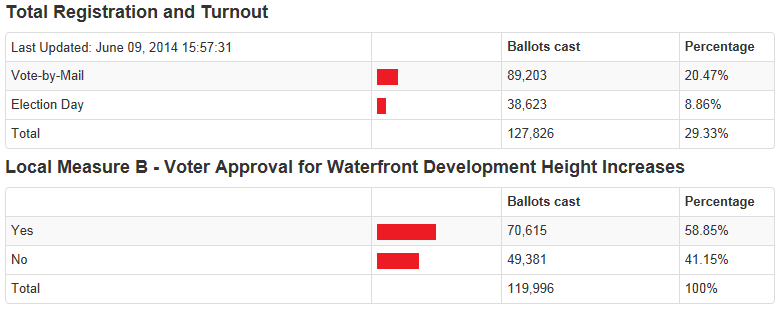 Record Low Voter Turnout Avoided, But It's Close (Unlike Prop B)