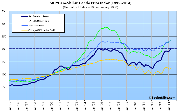 S&P Case-Shiller Condo Index