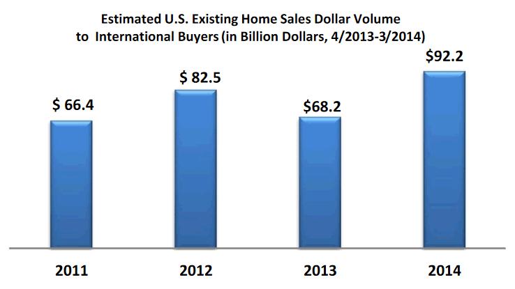 International Sales Volume 2014