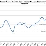 New U.S. Home Sales Suddenly Drops Despite More Inventory
