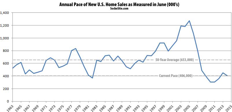 New U.S. Home Sales
