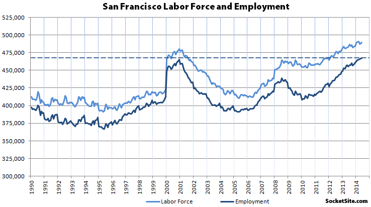 Record Employment In SF: 60K More Paychecks Than 4 Years Ago