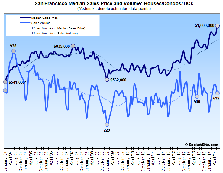 San Francisco Median Home Price Hits Record Million Dollar Mark