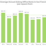Office Rents In San Francisco Up 81% Since 2010, And Climbing