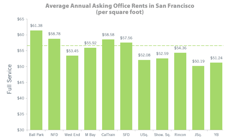 Average San Francisco Office Rents: Q2 2014