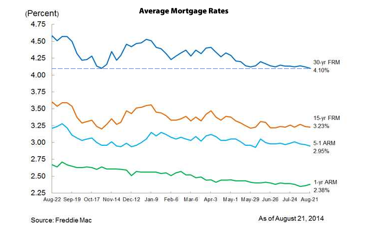 Benchmark Mortgage Rate Drops To Ten-Month Low