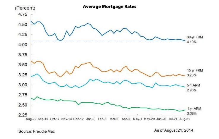 Mortgage Market Survey Rates