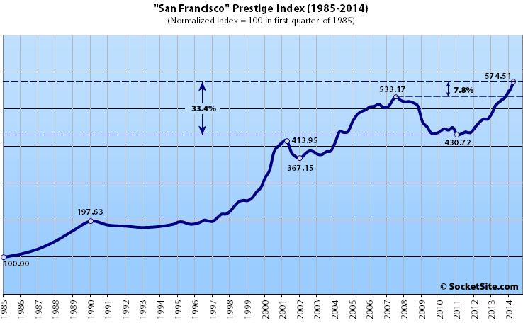 San Francisco Prestige Index For Luxury Home Values