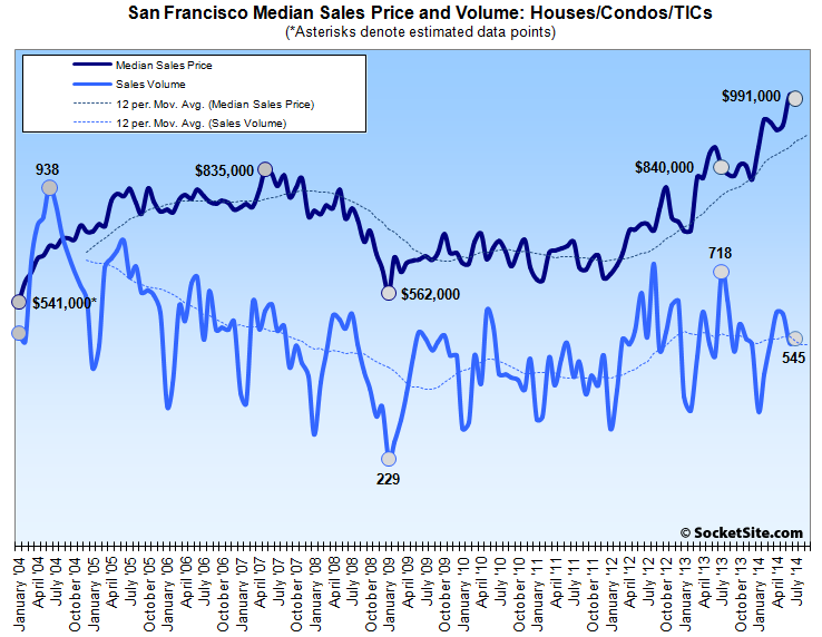 San Francisco Home Sales Slide, Median Price Slips Below A Million