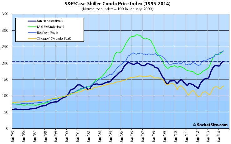 San Francisco Condo Value Index