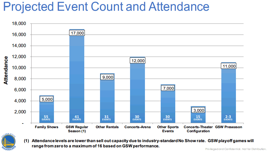Warriors Mission Bay Arena Events and Attendance Projections