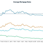 Mortgage Rates Move Higher, Biggest Increase Of The Year