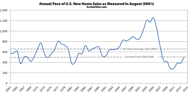 New Home Sales In The U.S. Soar, Strongest Pace Since Early 2008