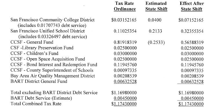 San Francisco Property Tax Allocation 2014-2015