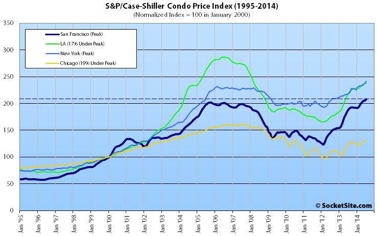 S&P Case-Shiller Condo Price Index
