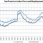 Nearly 70,000 More Employed In San Francisco Since Early 2010