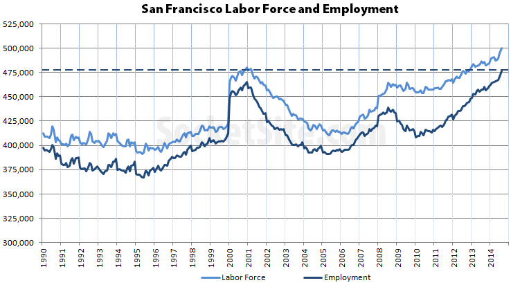 Employment In San Francisco Hits Another All-Time High