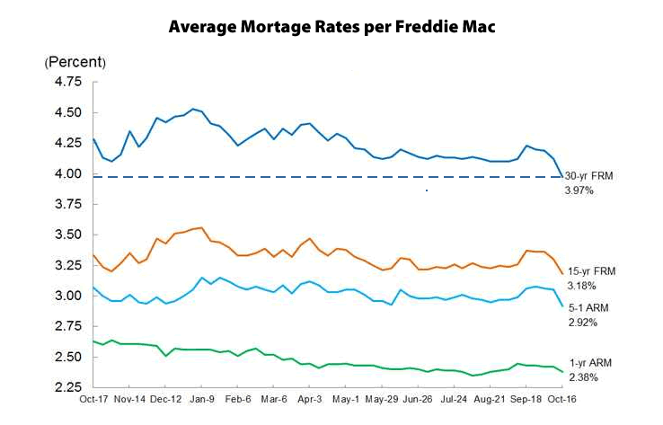 30-Year Mortgage Rate Under 4 Percent, Lowest In Over A Year