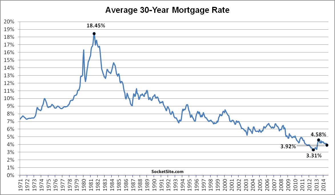 Mortgage Rates Drop To 16-Month Low