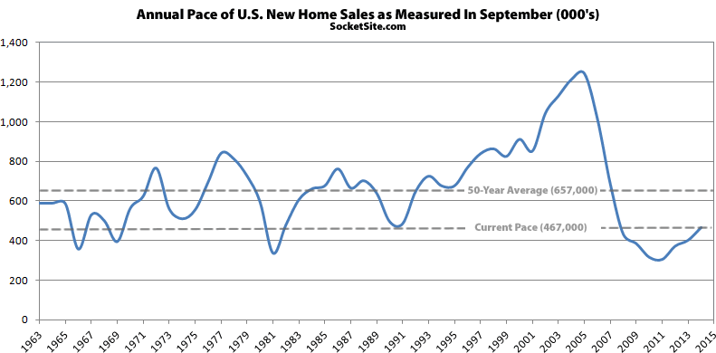 U.S. New Home Sales: Pace as Measured in September
