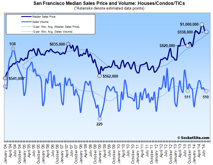 San Francisco Home Sales And Median Price Hold Steady