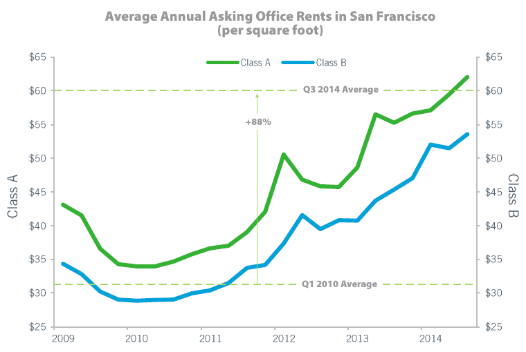 San Francisco Rents Pushing Professional Firms Out Of The City