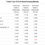 Trulia Deems San Francisco Overvalued, San Jose And Oakland Too