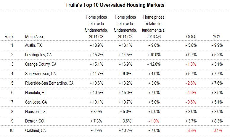 Trulia's Top 10 Overvalued Housing Markets: Q3 2014