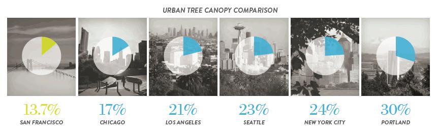 Urban Tree Canopy Comparison