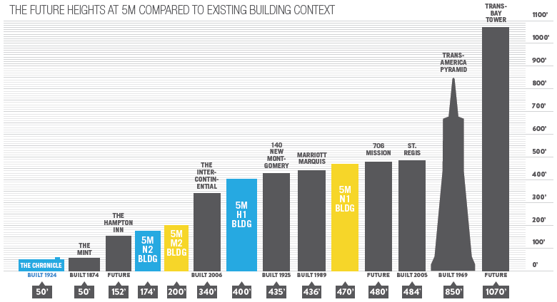 5M Project Building Heights Context