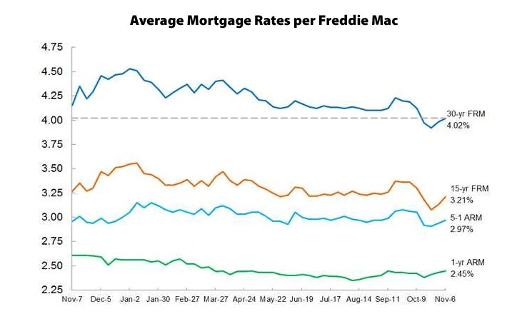 Mortgage Rates Tick Up, Average 30-Year Rate Above 4 Percent