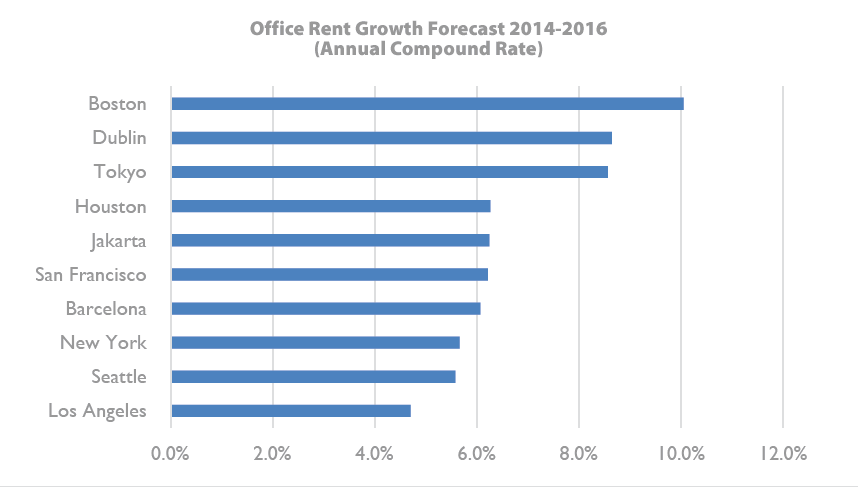Office Rent Forecast 2014-2016