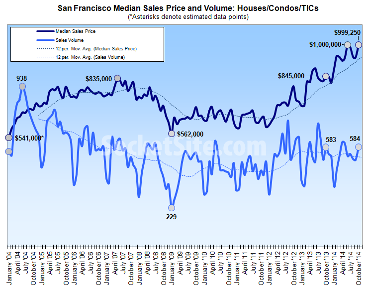 San Francisco Median Home Price Returns To Record Territory