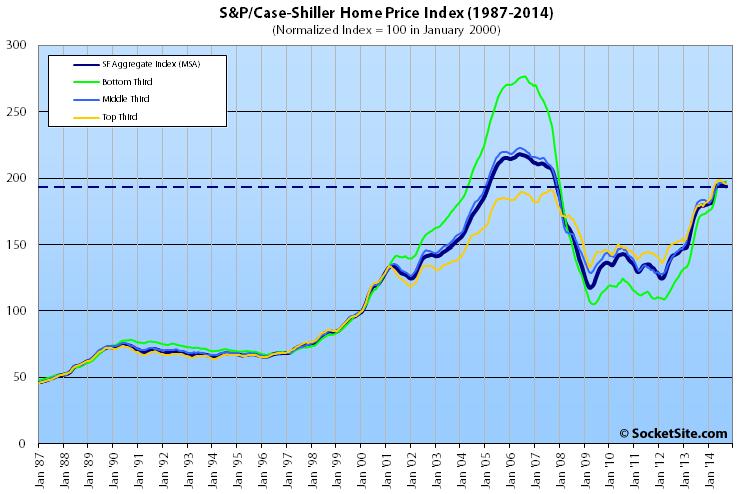 San Francisco Home Values Slip While Condos Values Rise
