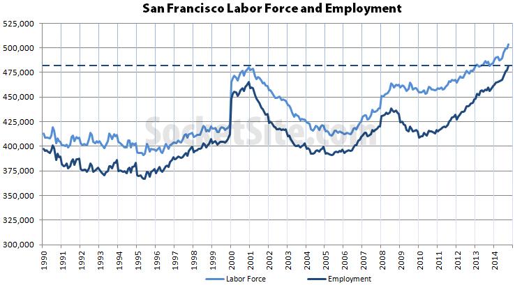 San Francisco Continues Record Employment Run
