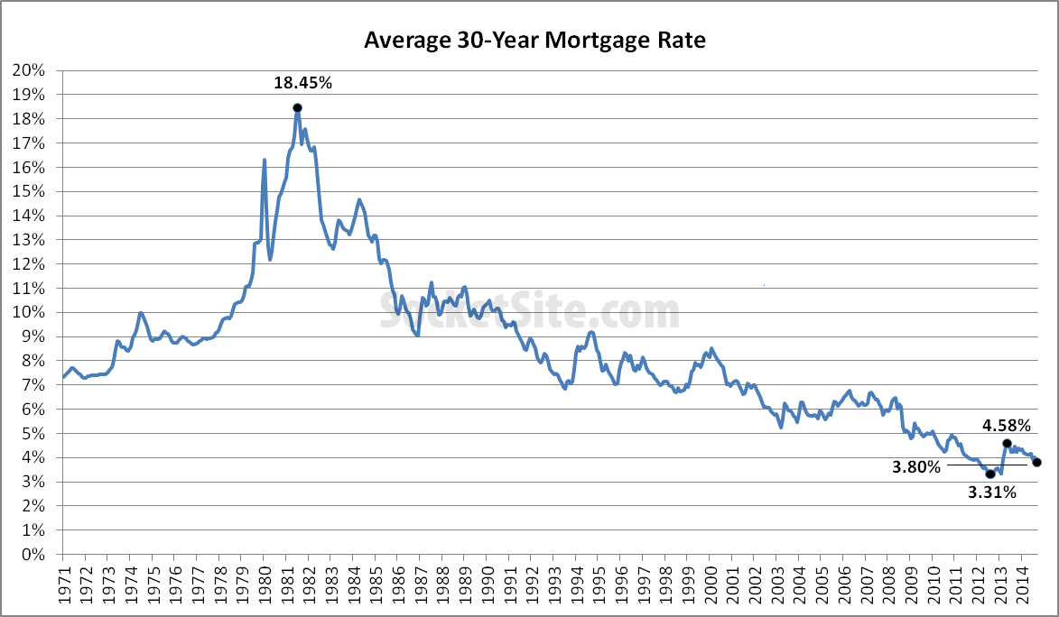 Mortgage Rates Drop To Lowest Levels In 2014